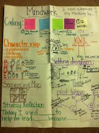 After Reading | HIGHLAND LITERACY