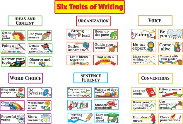 Six-Traits-of-Writing-poster