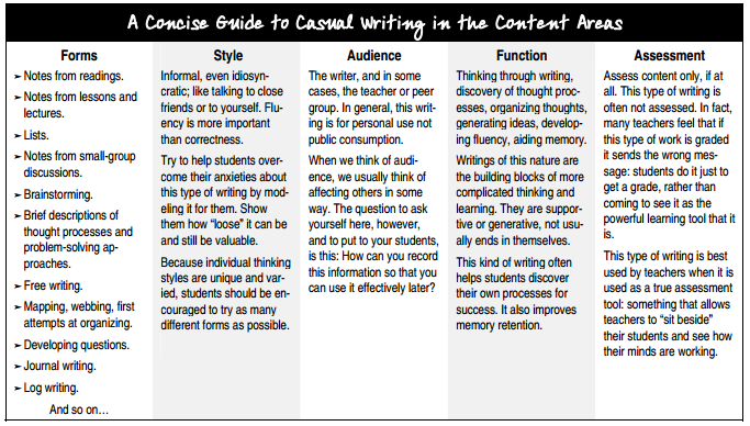 ib s content descriptionwriter = | What makes a good piece of writing? | HIGHLAND LITERACY