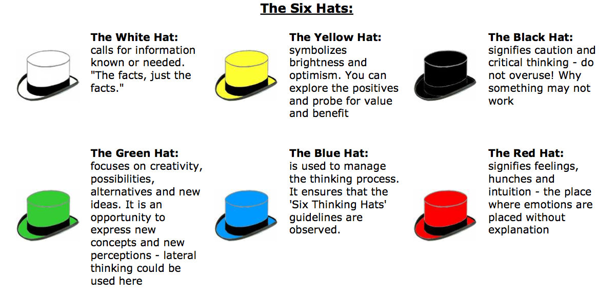 Talk:Six Thinking Hats