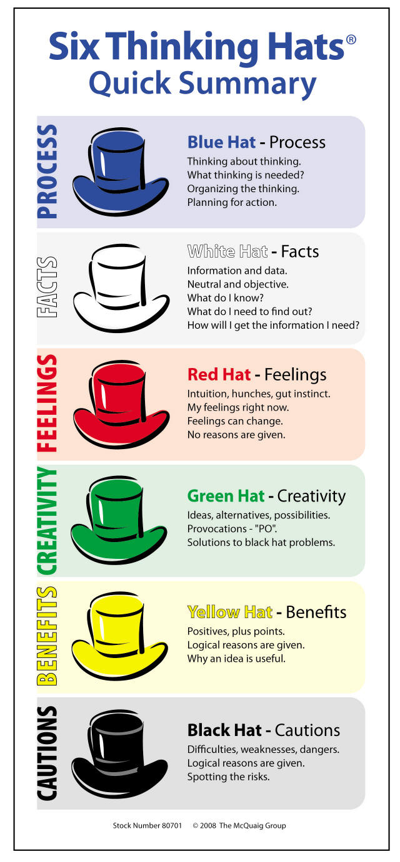 De Bono's Six Hats | HIGHLAND LITERACY