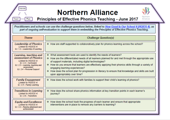 Northern Alliance Principles Of Effective Phonics Teaching